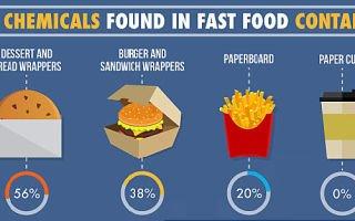 Могут ли химические вещества привести к увеличению веса