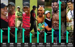 Самые высокооплачиваемые спортсмены мира