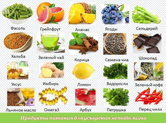 Продукты для похудения, список, фото